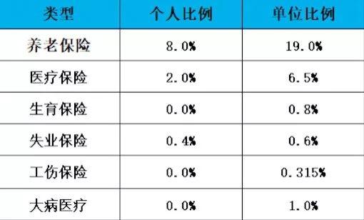 广州自己交社保每月多少钱?
