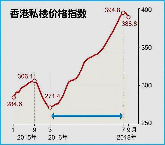 香港楼市怎么可能一点反应没有,从2016年3月单边上涨到2018年7月?图片