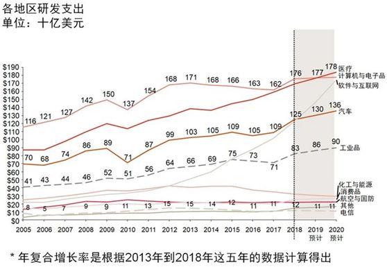 《全球创新1000强报告》:世界研发40强 没有一家中国的