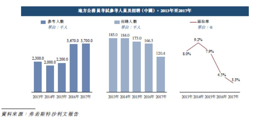 华图教育赴港上市:年营收超20亿半数招生来自公务员考试培训
