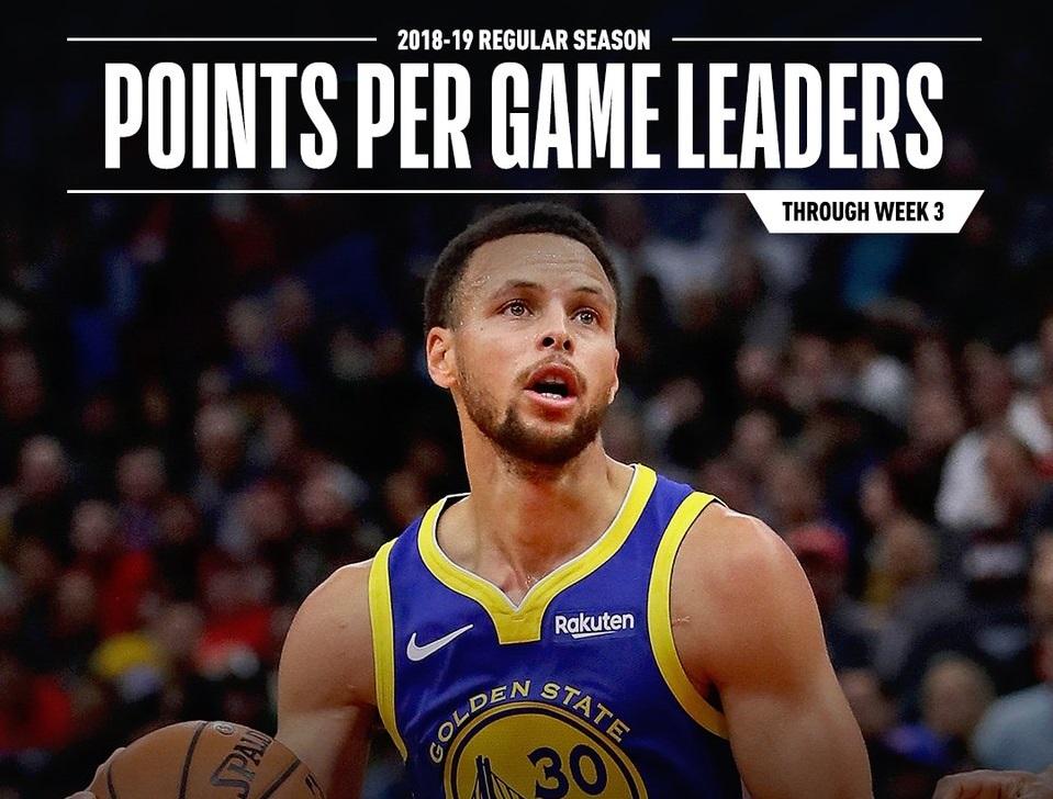 NBA第三周数据榜 库里 洛瑞分别蝉联得分王 助攻王