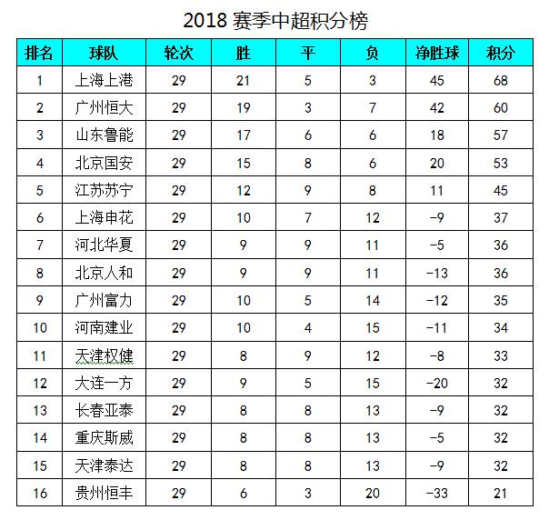 中超最新积分榜:武磊创纪录上港夺冠,恒大客场输给保级队