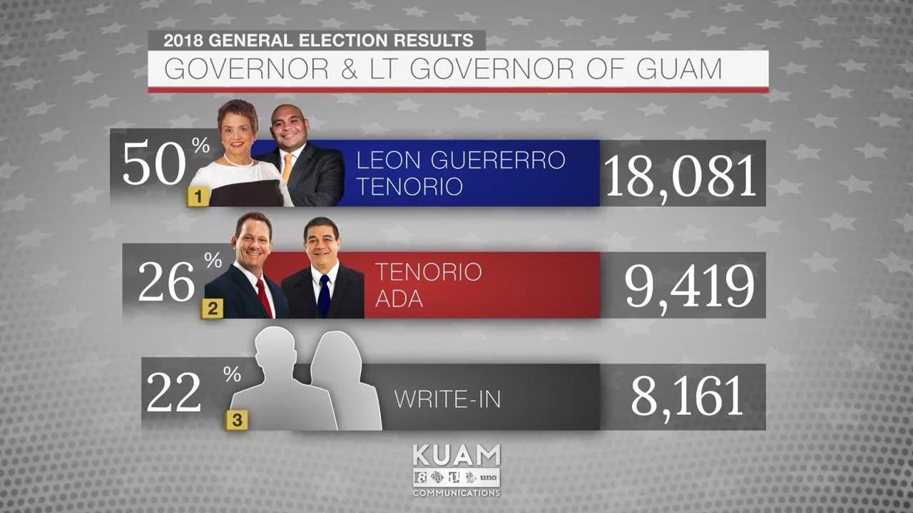 美媒:关岛选出首位女总督 民主党赢下一程