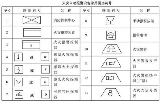 建筑图纸设计|消防电气识读组成与电梯分类基图纸广日gvfs系统图片