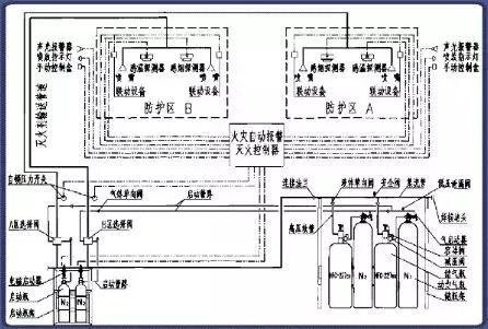 这类系统由灭火剂瓶组,驱动气体瓶组(可选),单向阀,选择阀,驱动装置