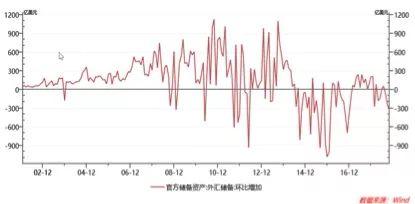 连降三月,10月外储创去年以来最大跌幅!外管局表态