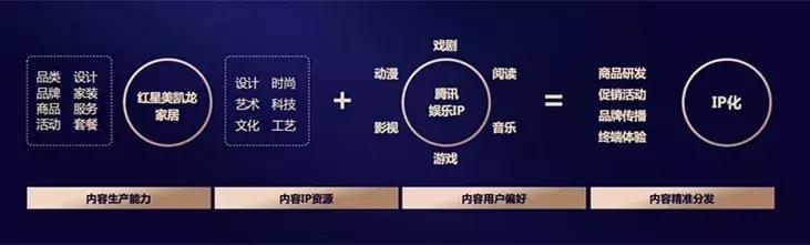"""家居4.0:红星美凯龙驱动行业洗牌,重新定义""""智慧零售""""的IMP?"""