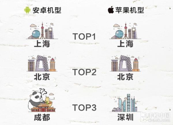 上海人最爱换手机?迭代速度遥居榜首