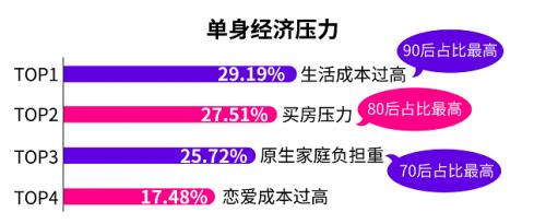 珍爱网发布《2018单身人群调查报告》解读中国式单身新现状