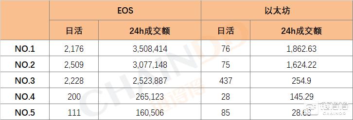 """得得村 【得得分析】EOS沦为""""博彩""""公链,开发者频遭黑客攻击"""
