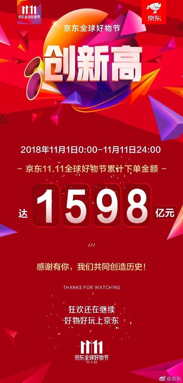 双11金额 京东2018年双11累计下单金额达1598亿:同比增长25.7%