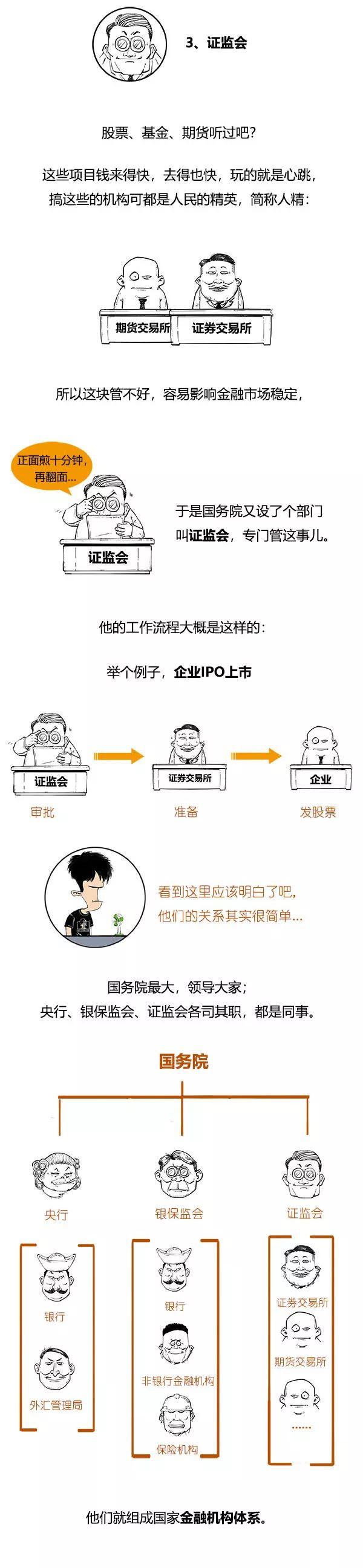 图解:一分钟搞懂中国金融机构体系!图片
