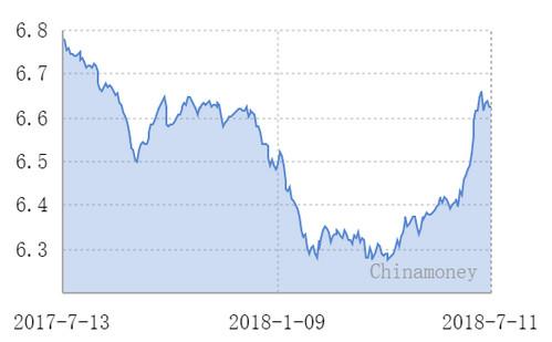 人民币中间价涨25基点 离岸汇率一度跌破6.69关口