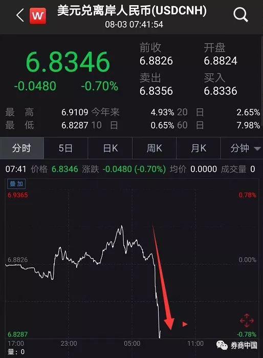 央行终于出手稳汇率 外汇风险准备金率恢复至20%