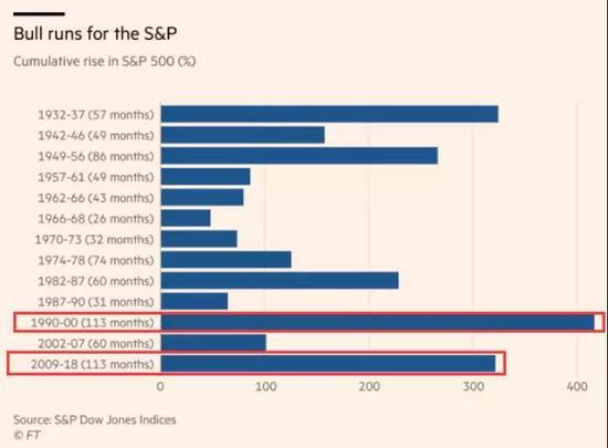 """美股史上最长牛市9年涨3.2倍!但特朗普""""贡献""""仅8%"""