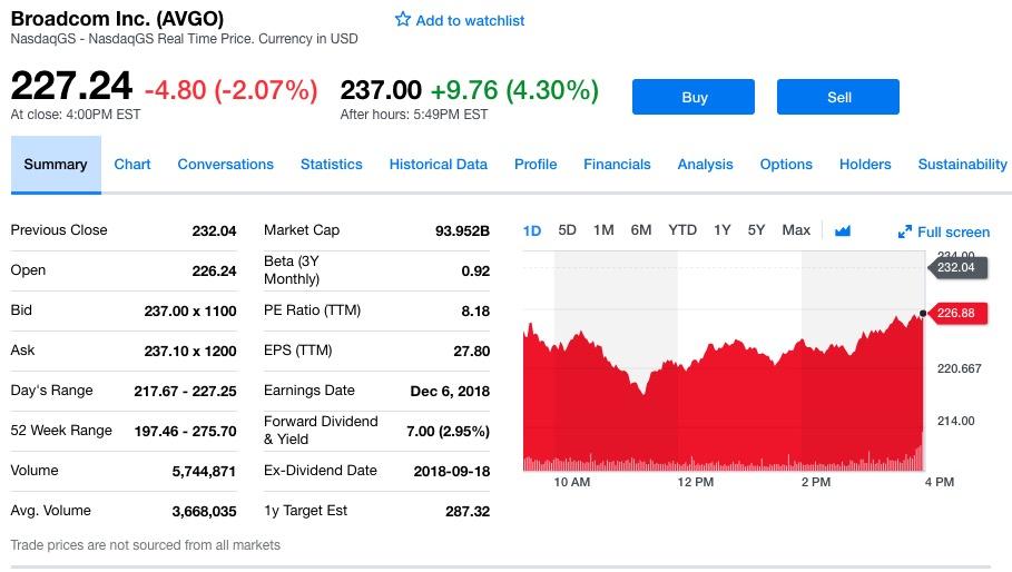 博通股价盘后上涨4.30%