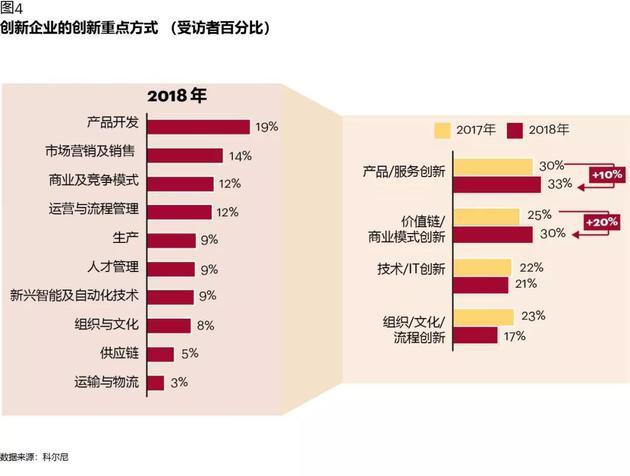 图表4:创新企业的创新重点方式(受访者百分比)