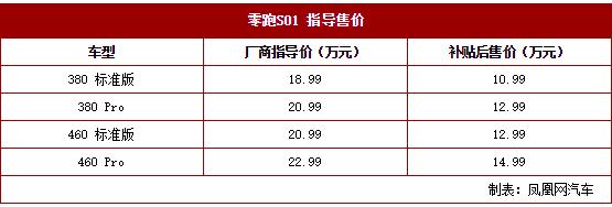 零跑S01上市 兩門四座轎跑車/補貼后10.99萬元起售