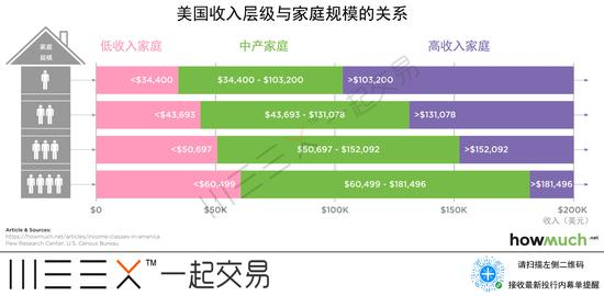 """美国中产阶级图鉴:赚多少钱才能自称""""中产""""?"""