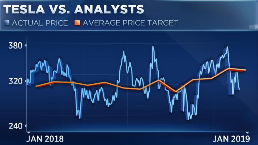 特斯拉最大空头表示该股2019年将暴跌70%(组图)