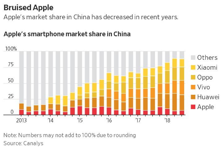 销售低迷 iPhone XR一部令苹果失望的手机