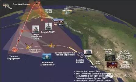 2018年世界防空反导发展综述
