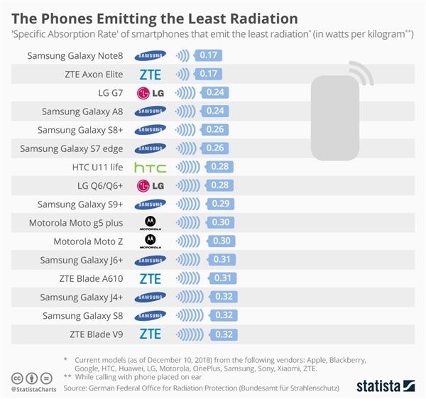 德国发布手机辐射榜单:小米A1最高三星Note 8最低