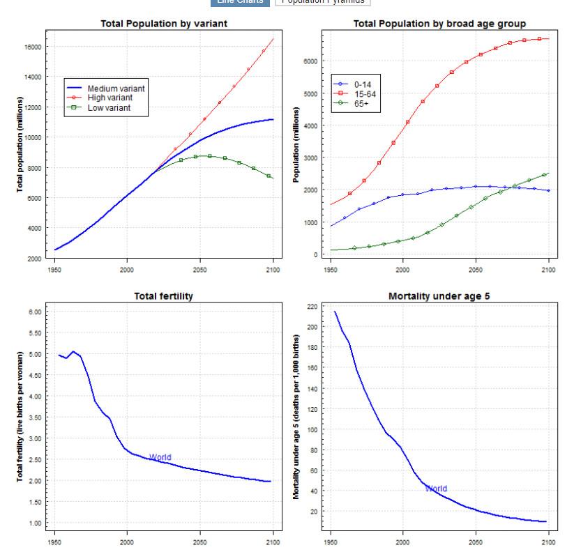 全球人口大变局:65岁以上人口首次超过5岁以下人口