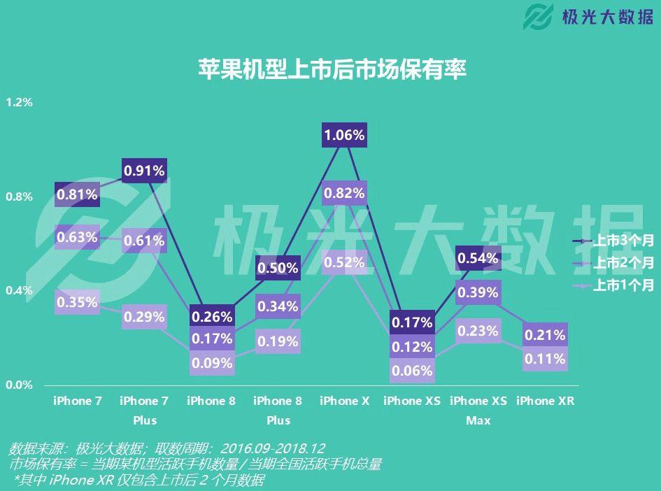 iPhone X是市场表现最佳机型 iPhone XS Max表现最差