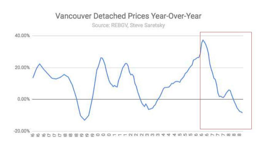 房价泡沫破灭 加拿大人付出代价!民众借钱买食物
