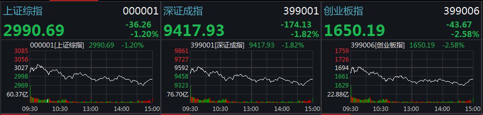 收评:百股跌停!大盘收跌1.2%失守3000 创指跌2.5%