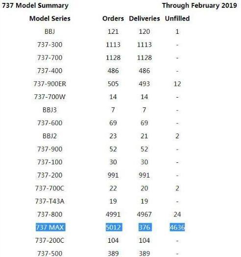 波音最坏结局:4000多架订单全取消 损失达4万亿
