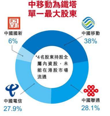 中国铁塔公司股权结构