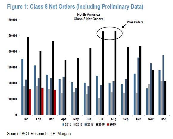 经济下行的新信号?美国3月重卡订单暴跌66%(图)
