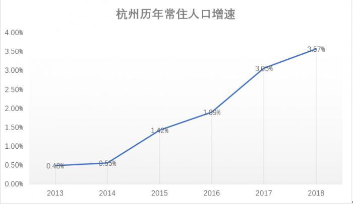 """人口""""赢家""""浙江80万增长背后:杭州老年抚养比超过北京"""