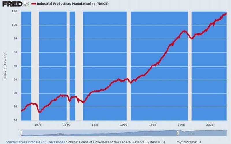 美国贫富分化的主要原因是:央行?(组图)