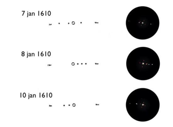 """图丨1610 年1 月7 日,伽利略用自制的望远镜发现了围绕着木星的四颗卫星。大约400 年过去,我们观察宇宙的""""眼睛""""和""""视野""""正在走向极限。"""