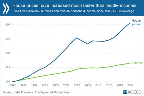 房屋价格增长超过中等收入来源:OECD