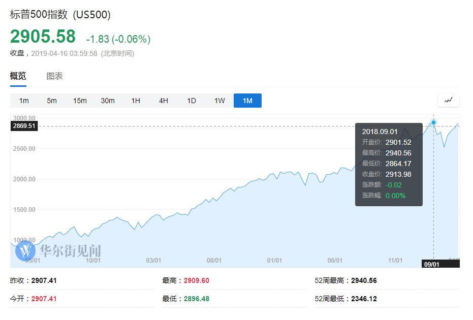 大摩:一旦全球股市遭大抛售,美股会是最惨的那个