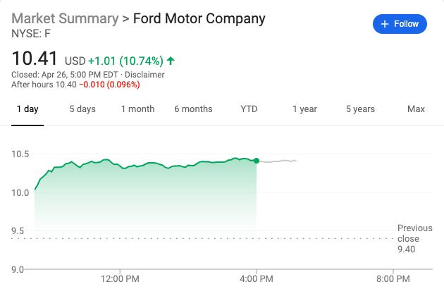 新老车企对抗:福特创10年最大涨幅 市值超特斯拉