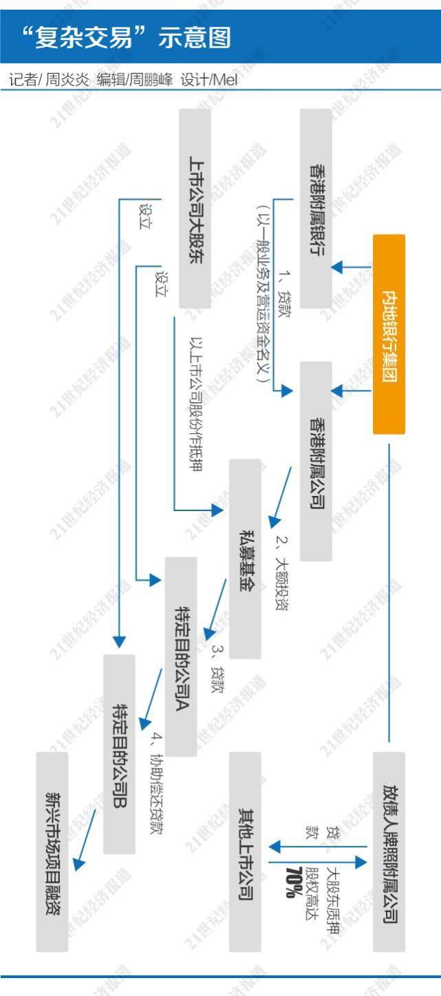 """解局香港""""復雜交易""""監管風暴:難言針對A股配資"""