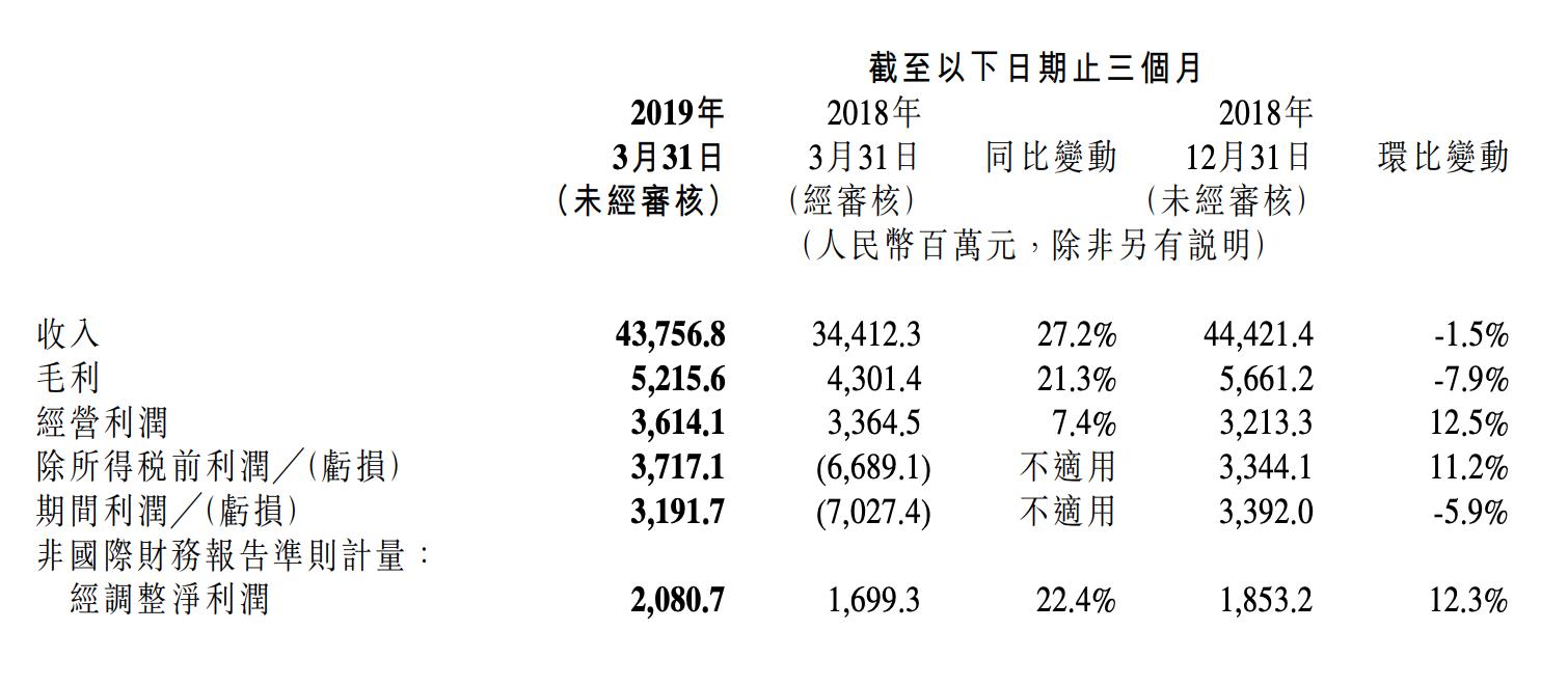 小米公布一季度财报:总收入438亿元,同比增长27.2%
