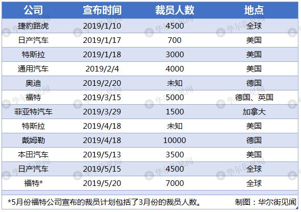 汽车业寒冬中,全球车企已累计裁员3.8万人 (图)