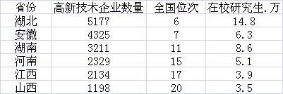 中部6省高新技术企业数量及在校研究生数量(其中高新技术企业数量为2017年数)