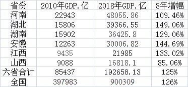 中部6省2010年~2018年经济成长情况及与全国比较