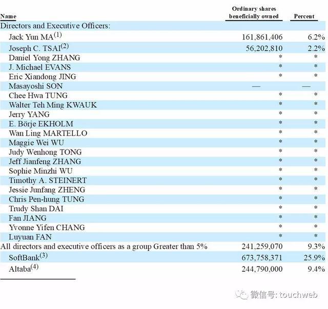 阿里最新股權曝光:馬云持股降至6.2% 38位合伙人名單公布