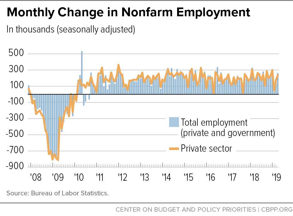 走出衰退十年后 美国经济去向何方?(组图)
