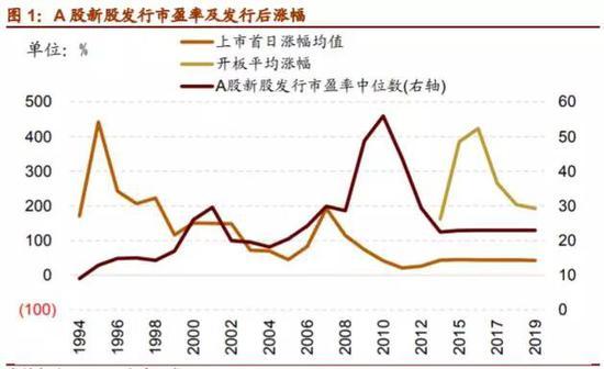 新股涨幅持续下行,来源:招商证券研报
