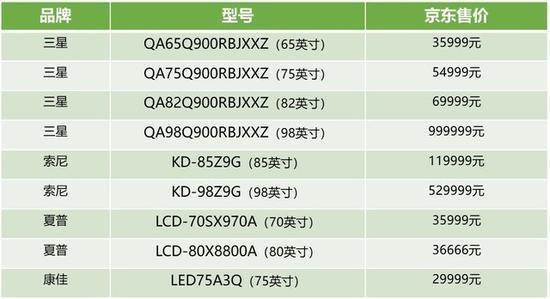 截止到5月8号的8K电视产品发售价格表