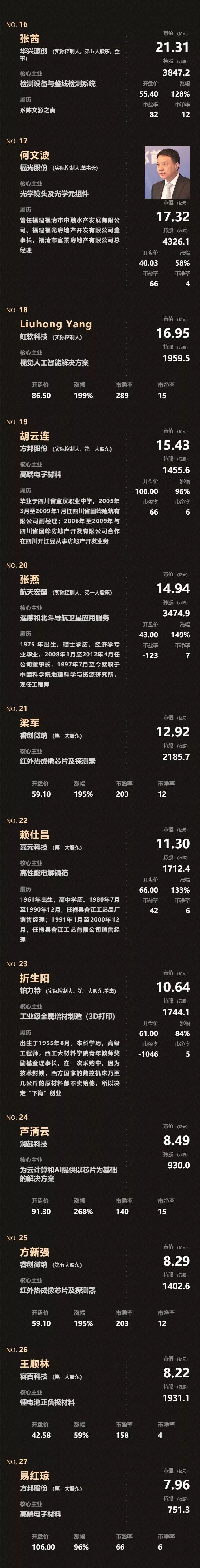 刚刚,中国股市科创板催生124个亿万富翁(名单)